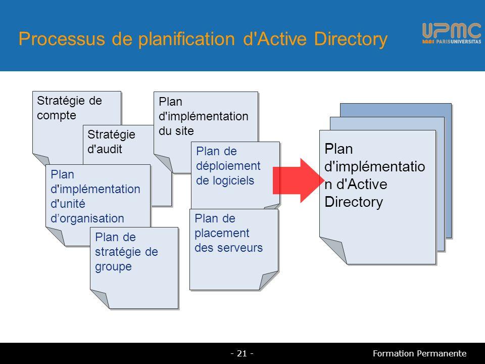 Processus de planification d Active Directory