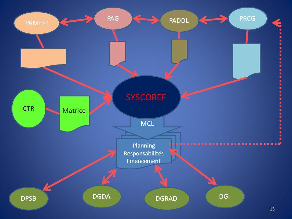 SYSCOREF PAG PRCG PADDL PAMFIP CTR Matrice MCL DGDA DGI DPSB DGRAD