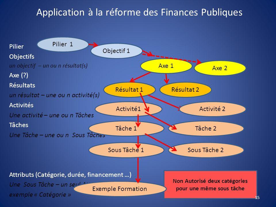 Application à la réforme des Finances Publiques