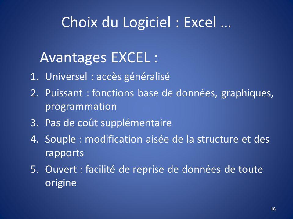 Choix du Logiciel : Excel …