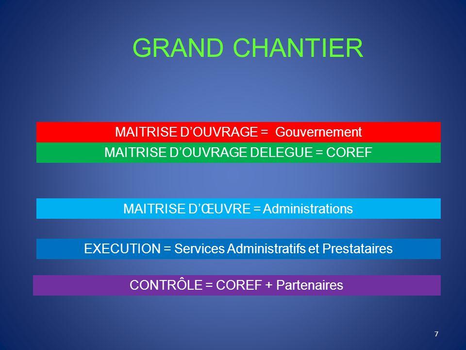 GRAND CHANTIER MAITRISE D'OUVRAGE = Gouvernement