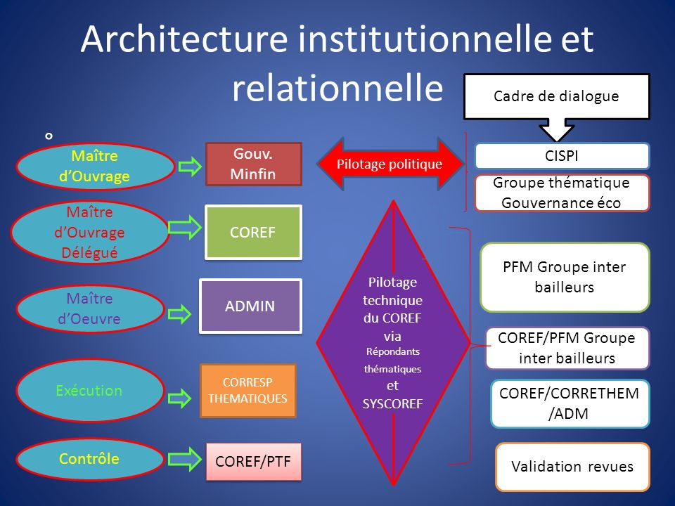 Architecture institutionnelle et relationnelle