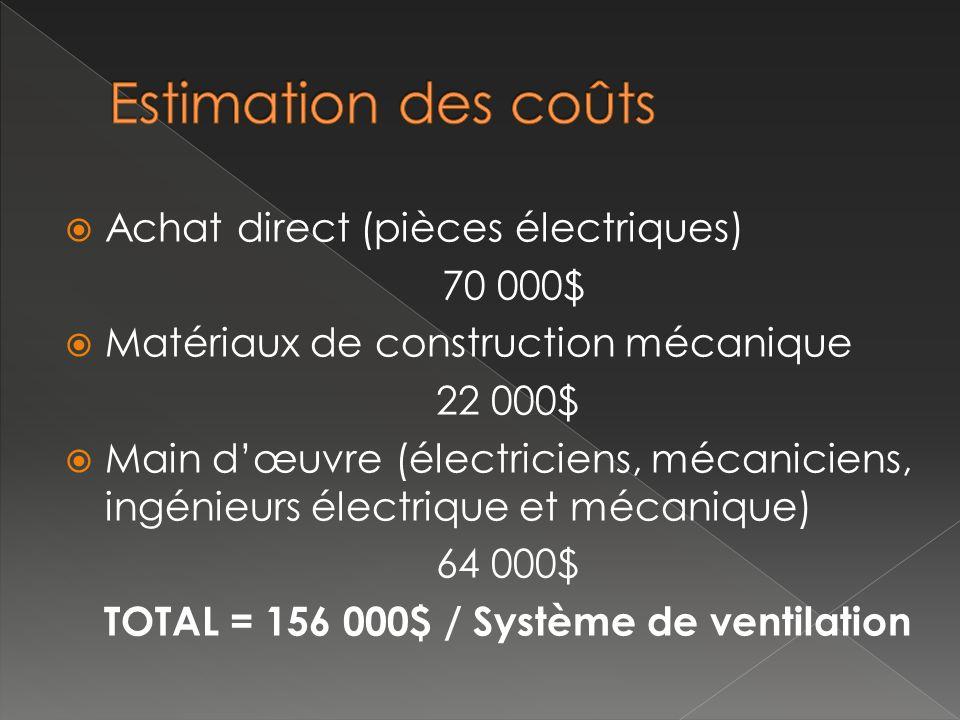 TOTAL = 156 000$ / Système de ventilation