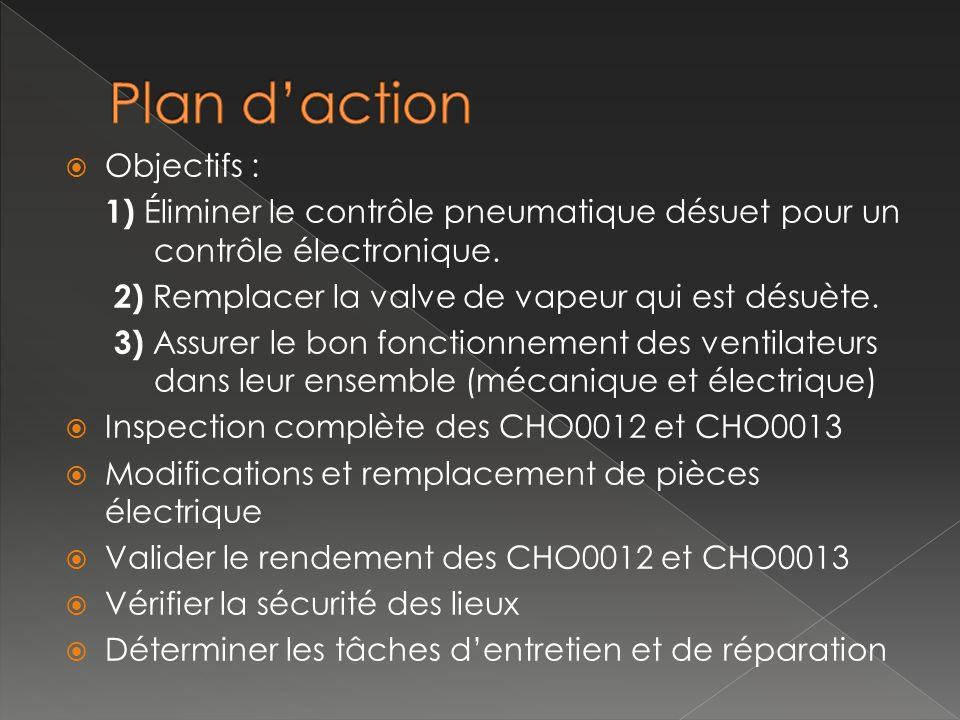 Plan d'action Objectifs :