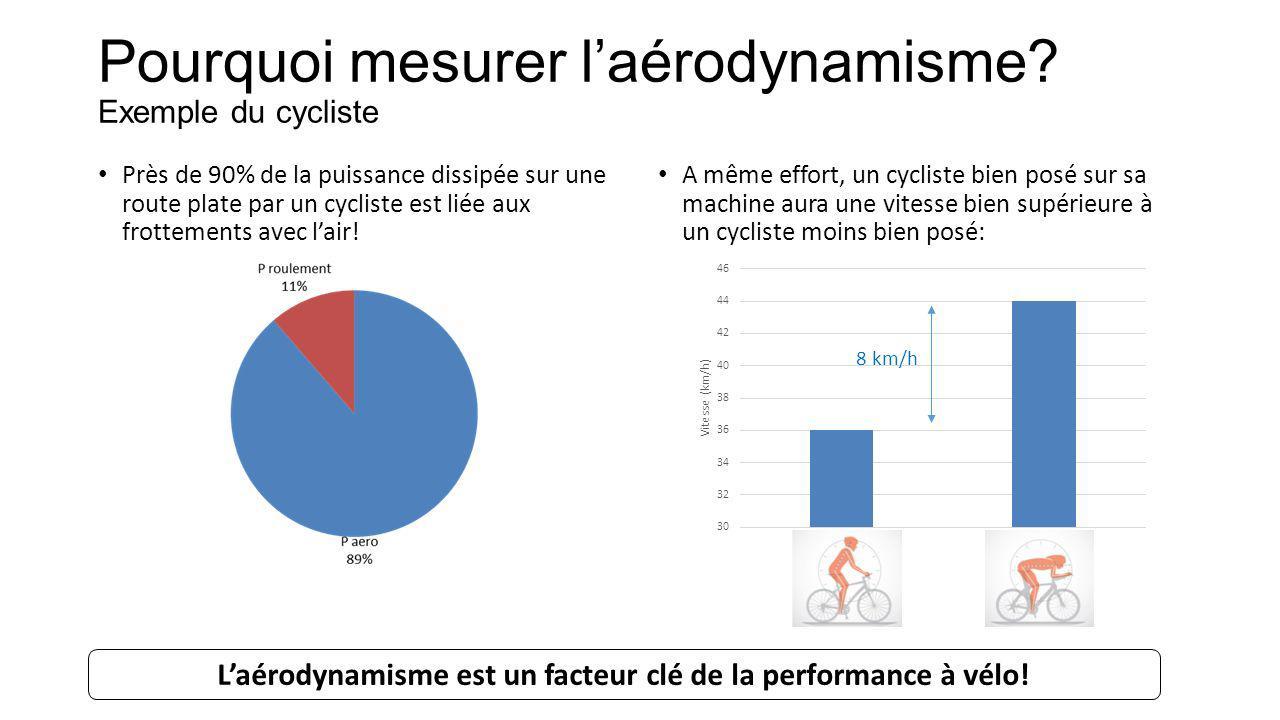 Pourquoi mesurer l'aérodynamisme Exemple du cycliste