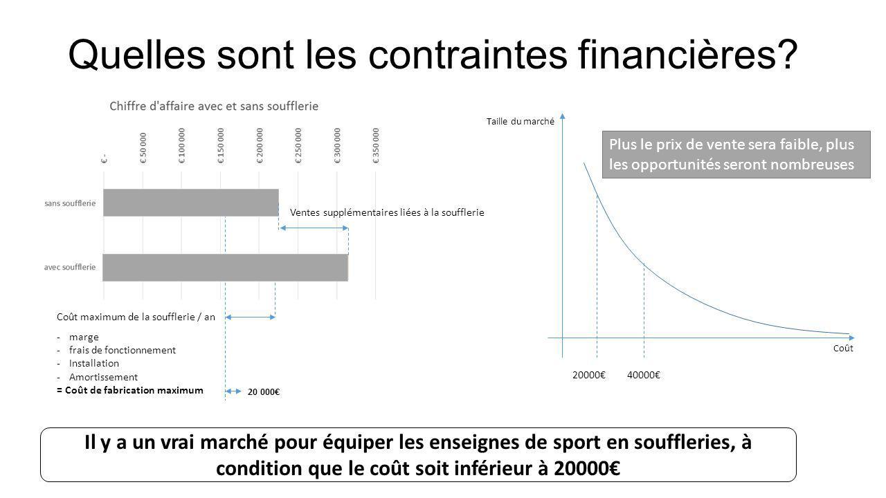Quelles sont les contraintes financières