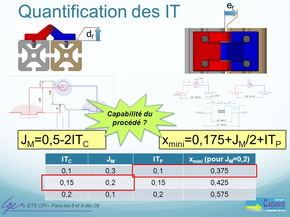 Quantification des IT JM=0,5-2ITC xmini=0,175+JM/2+ITP ef df