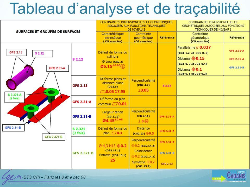 Tableau d'analyse et de traçabilité