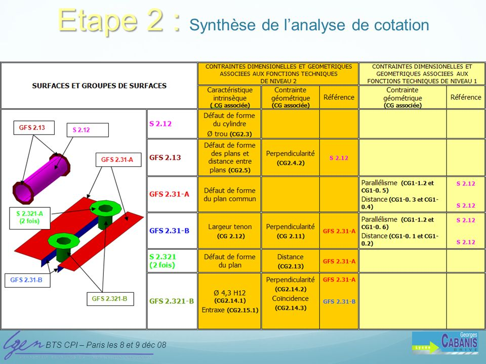 Etape 2 : Synthèse de l'analyse de cotation