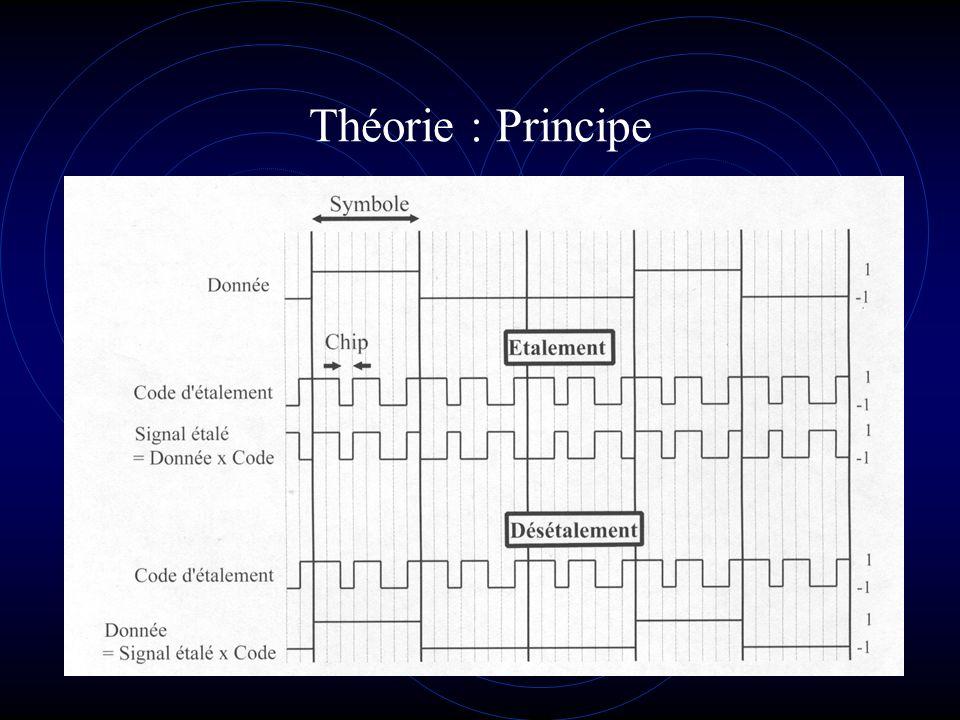 Théorie : Principe