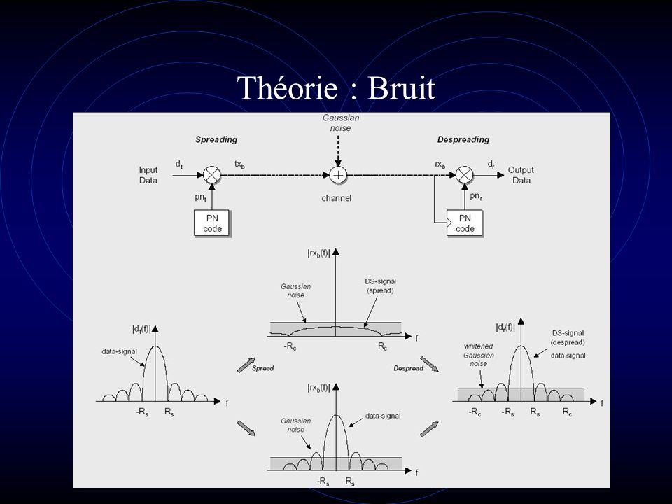Théorie : Bruit