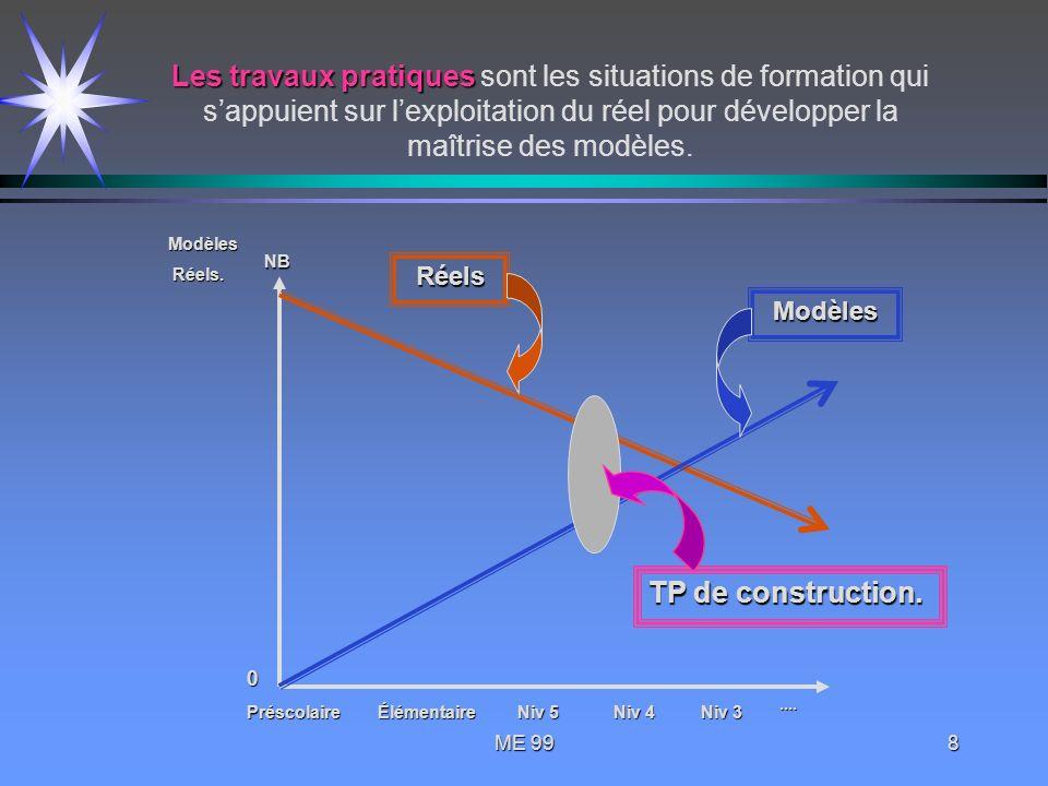Les travaux pratiques sont les situations de formation qui s'appuient sur l'exploitation du réel pour développer la maîtrise des modèles.