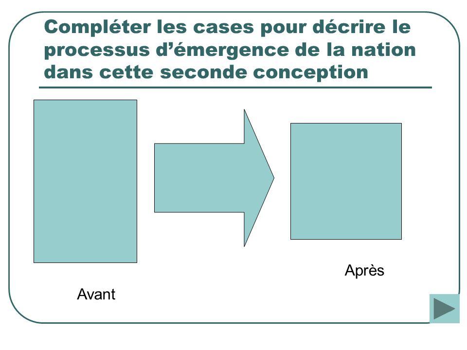 Compléter les cases pour décrire le processus d'émergence de la nation dans cette seconde conception
