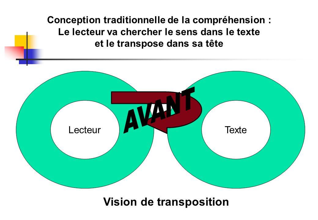 AVANT Vision de transposition