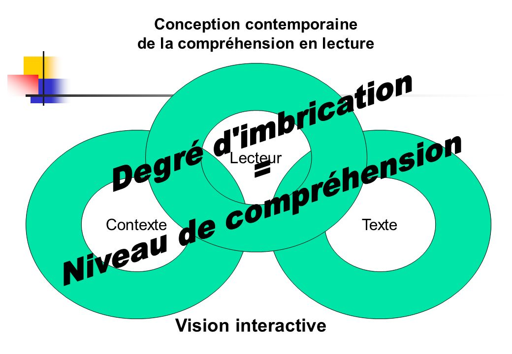 Conception contemporaine de la compréhension en lecture