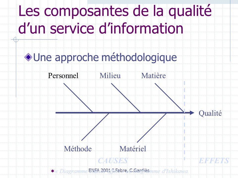 Les composantes de la qualité d'un service d'information