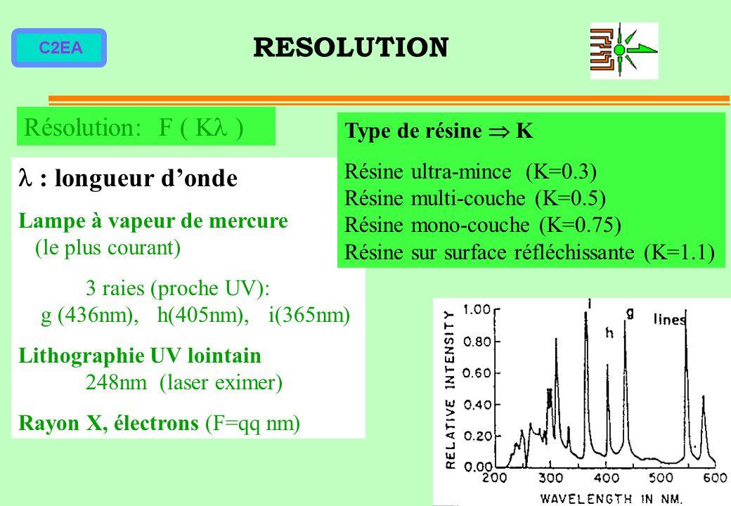 RESOLUTION Résolution: F ( K )  : longueur d'onde Type de résine  K