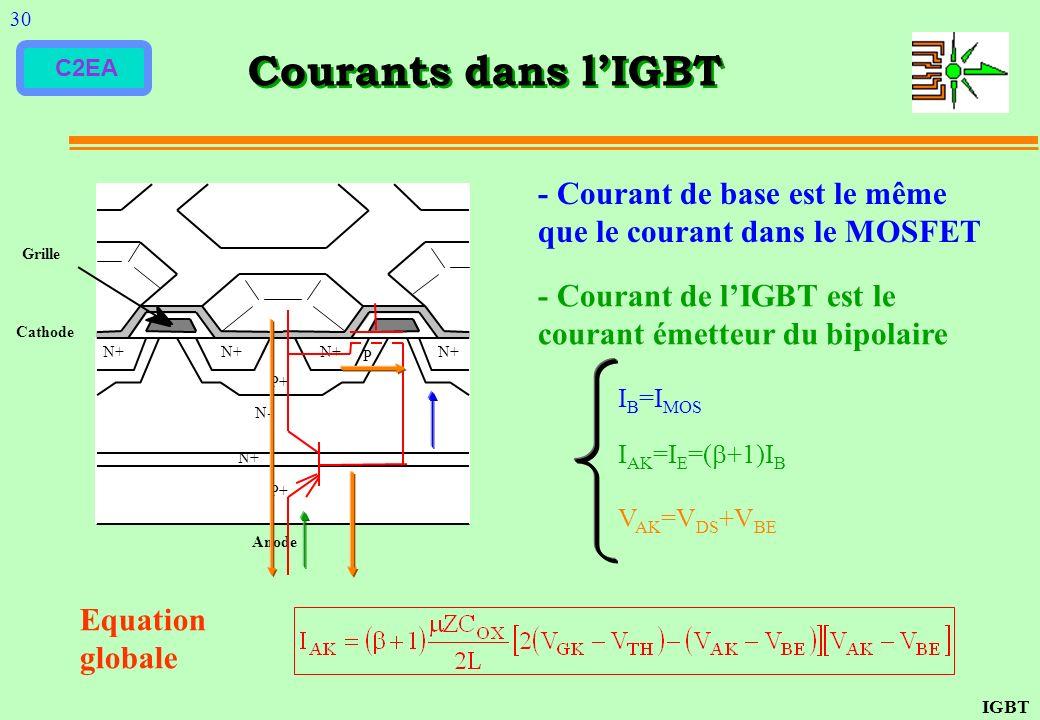 30 Courants dans l'IGBT. - Courant de base est le même que le courant dans le MOSFET. N+ P+ N- Anode.