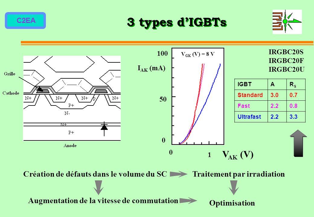 3 types d'IGBTs VAK (V) Création de défauts dans le volume du SC