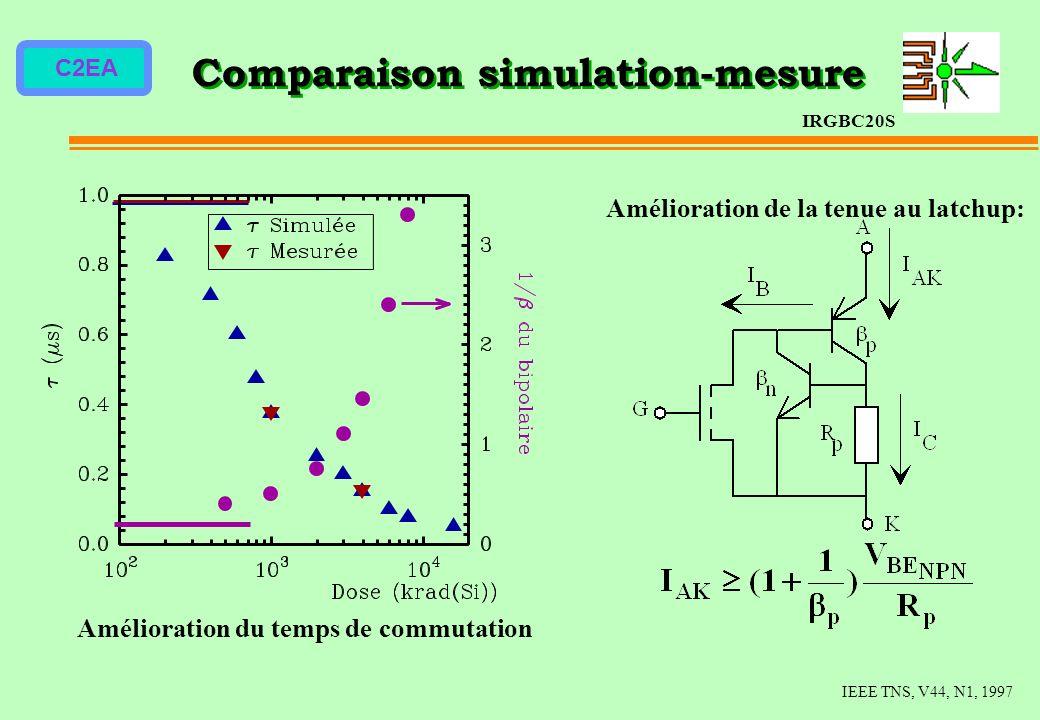 Comparaison simulation-mesure