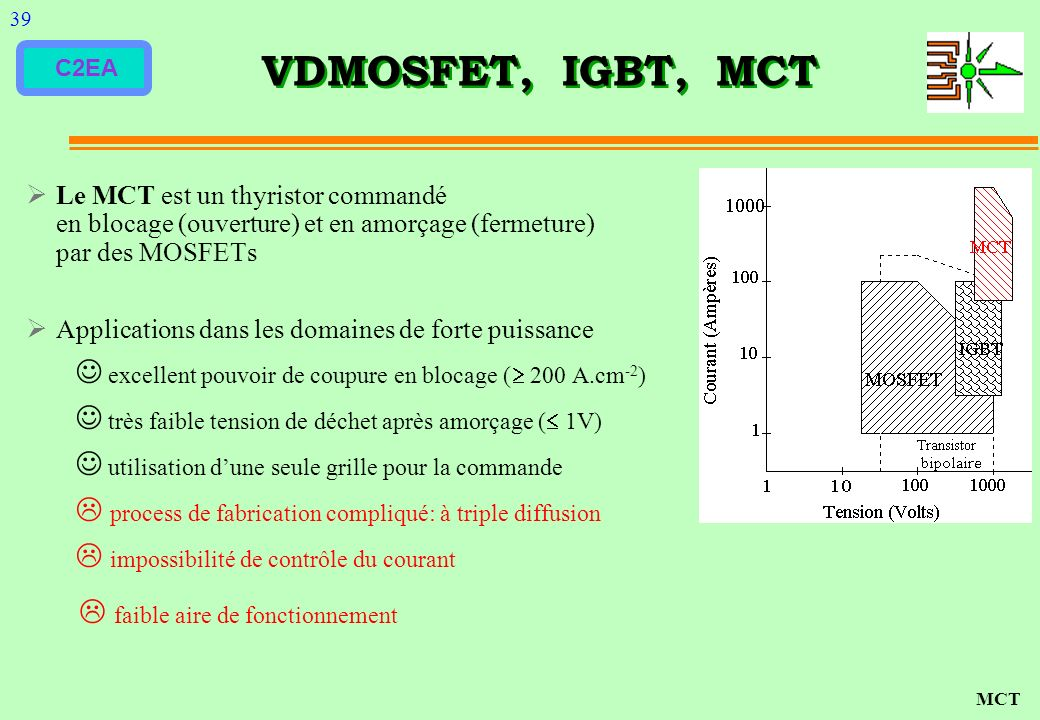 39 VDMOSFET, IGBT, MCT. Le MCT est un thyristor commandé en blocage (ouverture) et en amorçage (fermeture) par des MOSFETs.