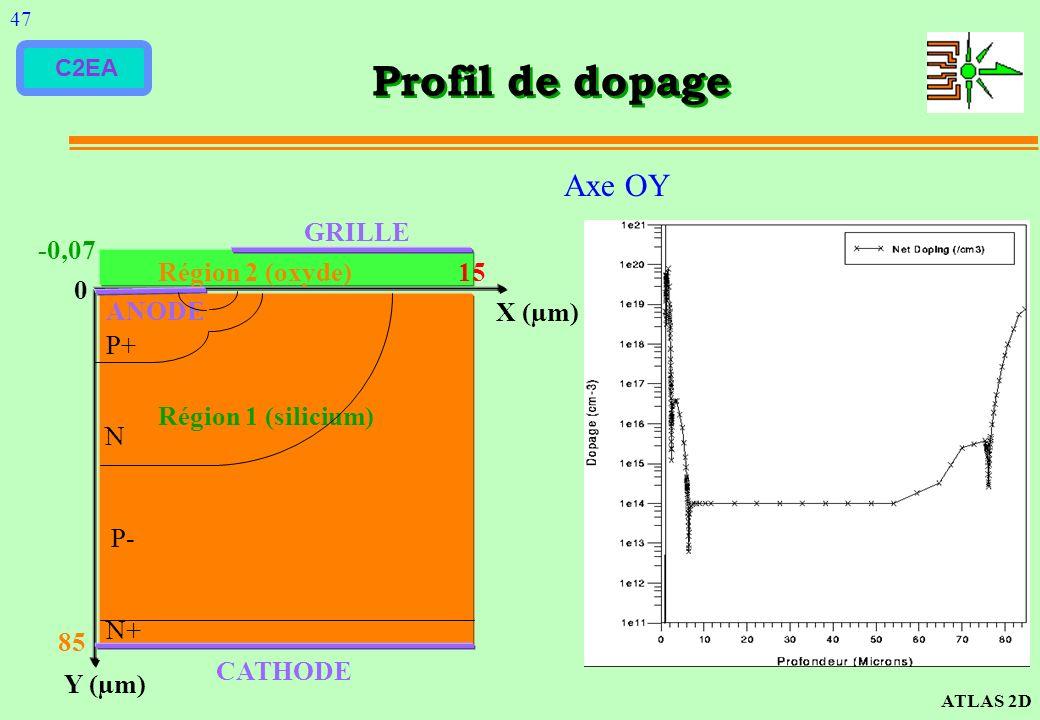 Profil de dopage Axe OY CATHODE ANODE GRILLE -0,07 Région 2 (oxyde) 15