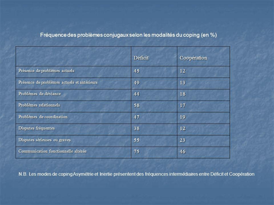 Fréquence des problèmes conjugaux selon les modalités du coping (en %)