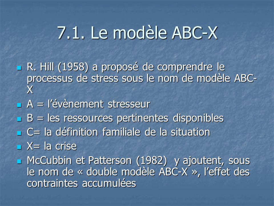 7.1. Le modèle ABC-X R. Hill (1958) a proposé de comprendre le processus de stress sous le nom de modèle ABC-X.