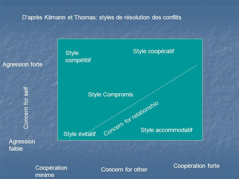 D'après Kilmann et Thomas: styles de résolution des conflits