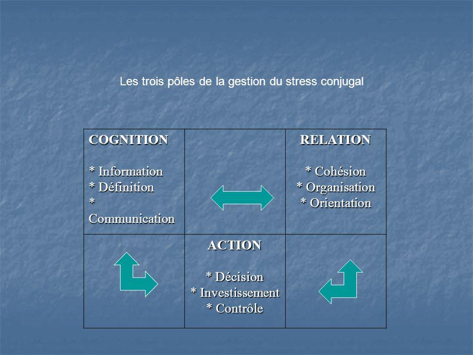 COGNITION * Information * Définition * Communication RELATION