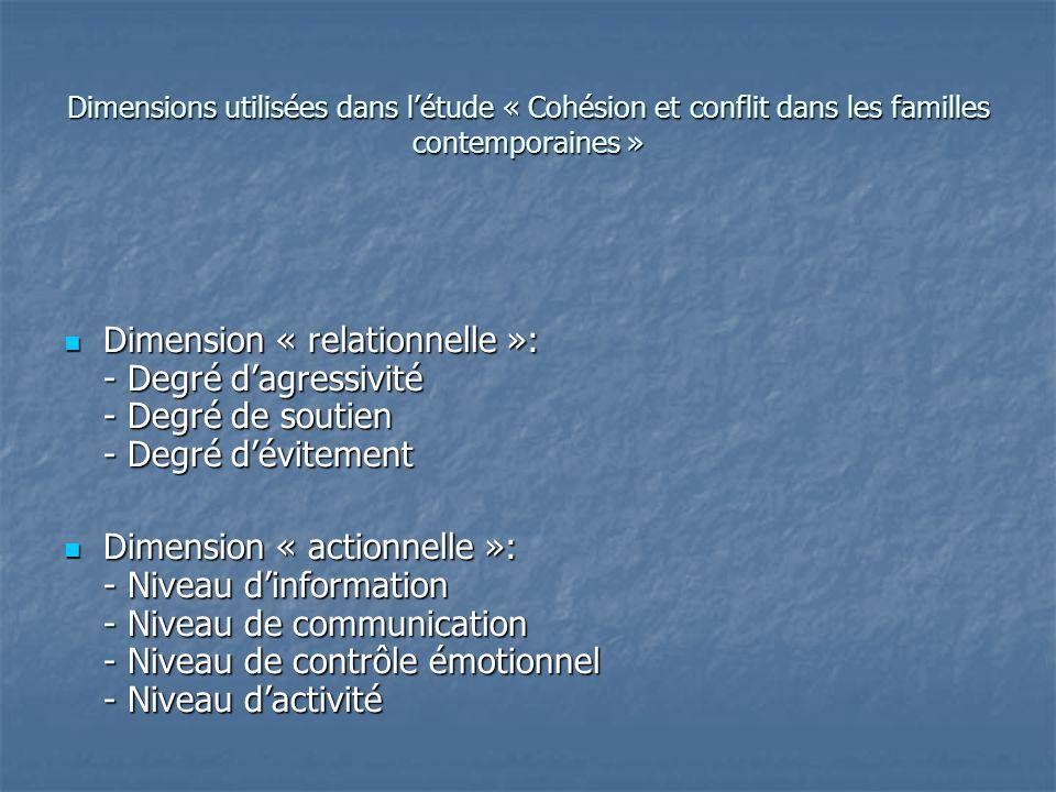 Dimensions utilisées dans l'étude « Cohésion et conflit dans les familles contemporaines »