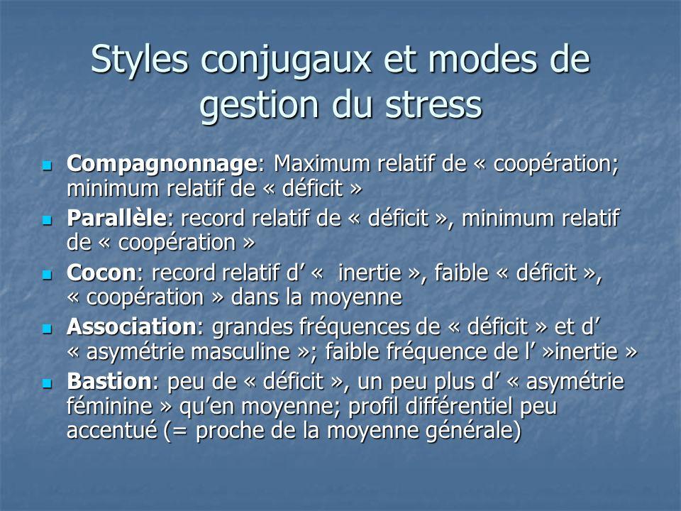 Styles conjugaux et modes de gestion du stress
