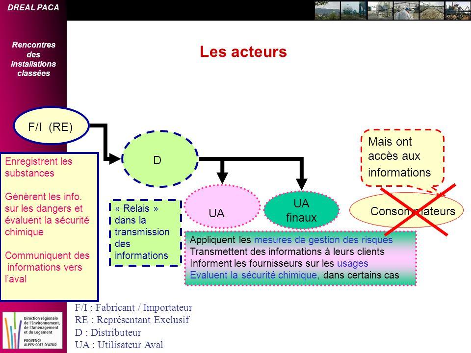 UA Les acteurs F/I (RE) Mais ont accès aux informations D UA finaux
