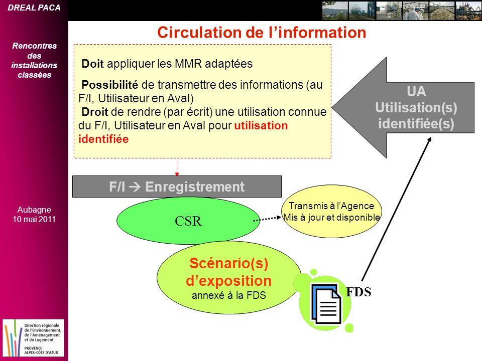 Utilisation(s) identifiée(s) Scénario(s) d'exposition
