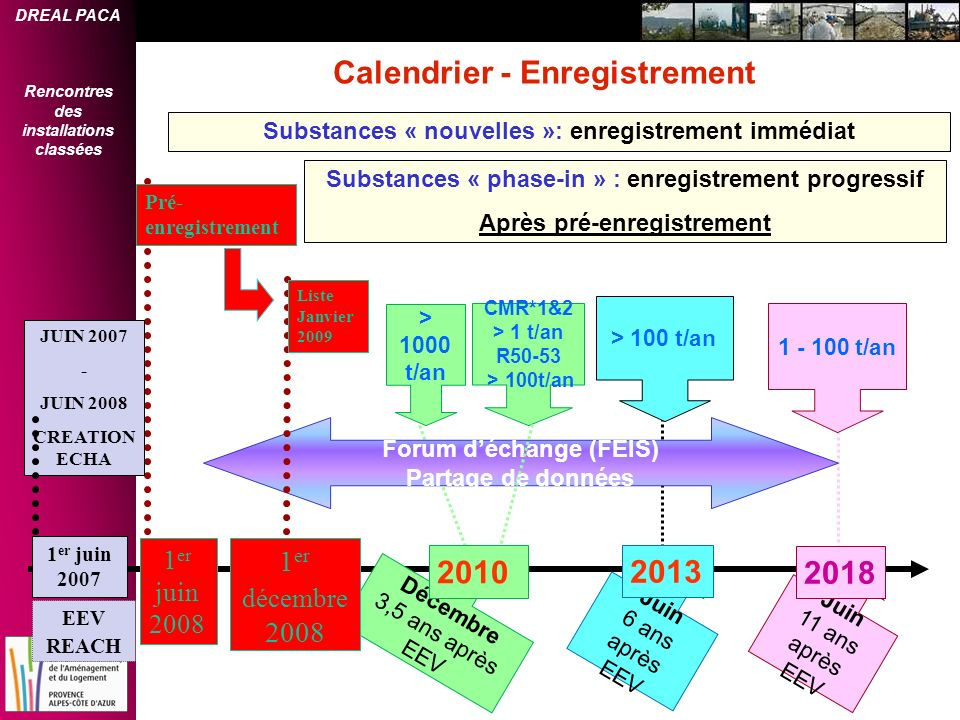 Calendrier - Enregistrement