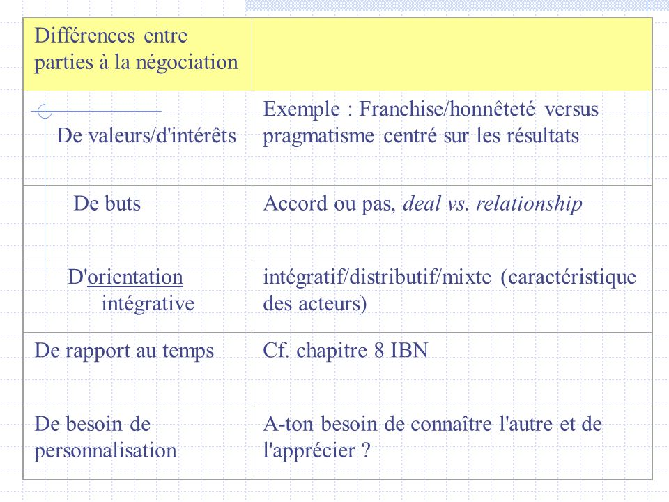 Différences entre parties à la négociation