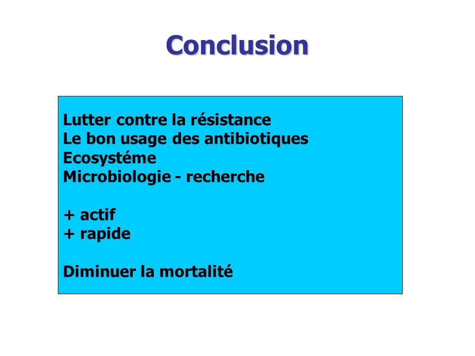 Conclusion Lutter contre la résistance Le bon usage des antibiotiques