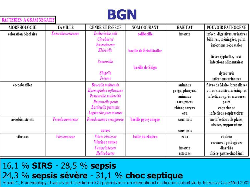 BGN 16,1 % SIRS - 28,5 % sepsis. 24,3 % sepsis sévère - 31,1 % choc septique.
