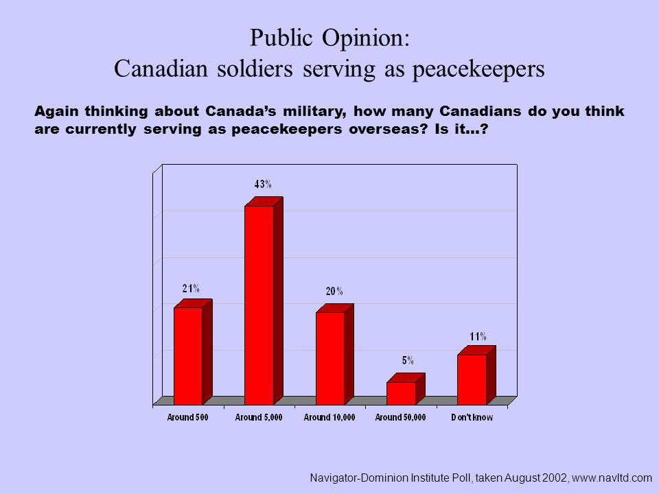 Public Opinion: Canadian soldiers serving as peacekeepers