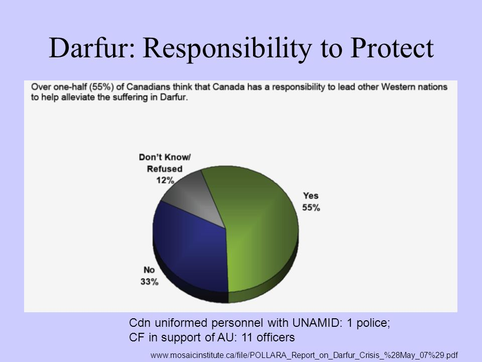 Darfur: Responsibility to Protect
