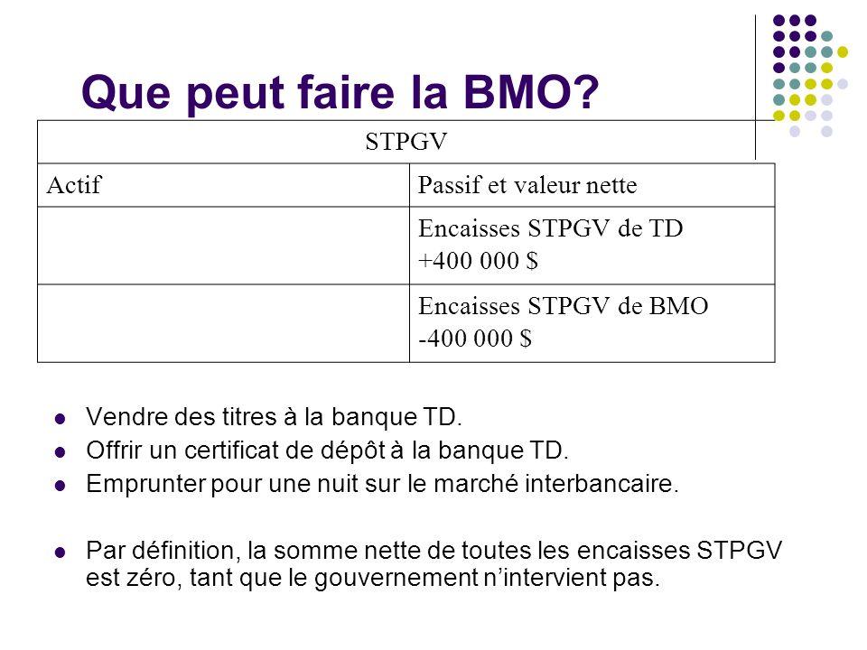 Que peut faire la BMO STPGV Actif Passif et valeur nette