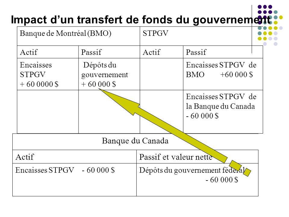 Impact d'un transfert de fonds du gouvernement