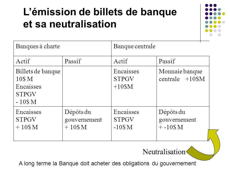 L'émission de billets de banque et sa neutralisation