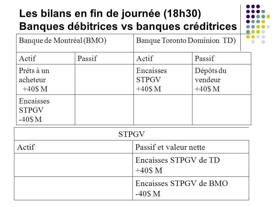 Les bilans en fin de journée (18h30)