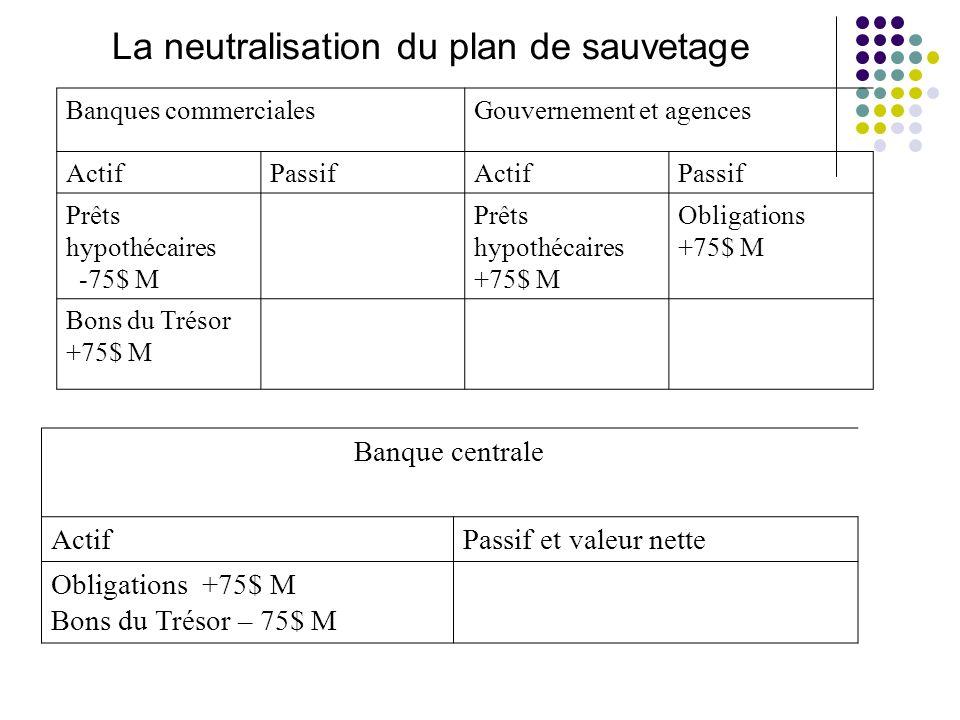 La neutralisation du plan de sauvetage
