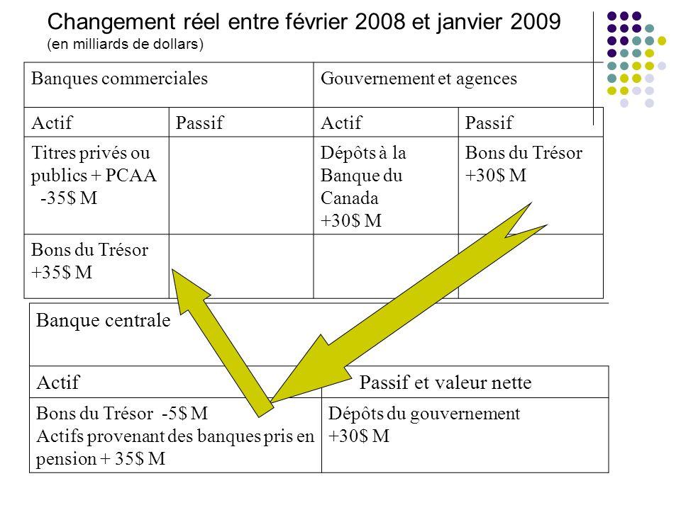 Changement réel entre février 2008 et janvier 2009