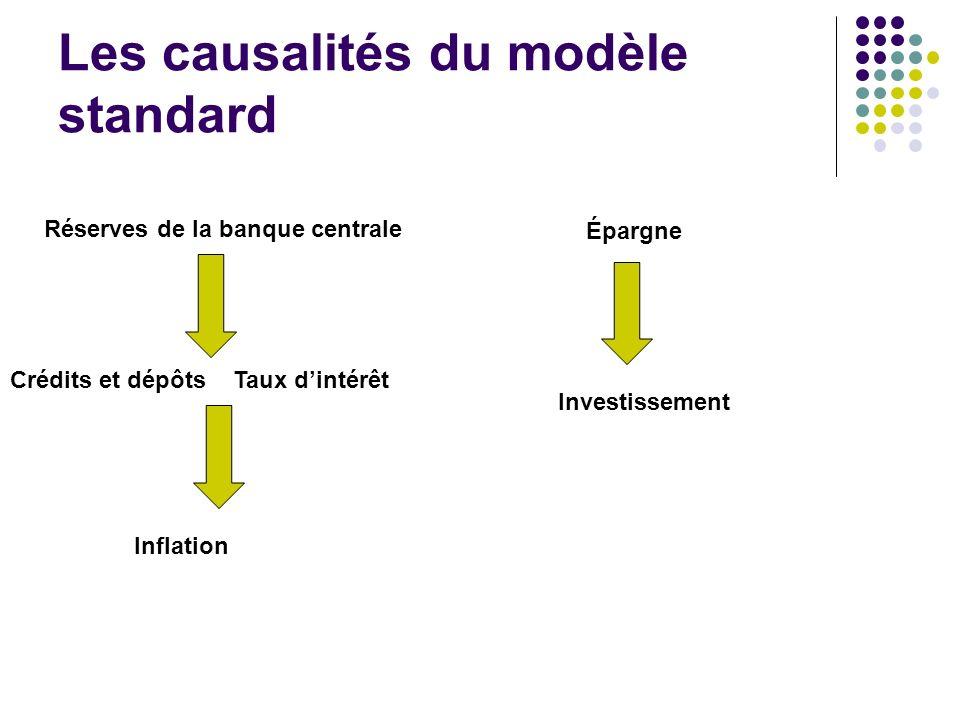 Les causalités du modèle standard
