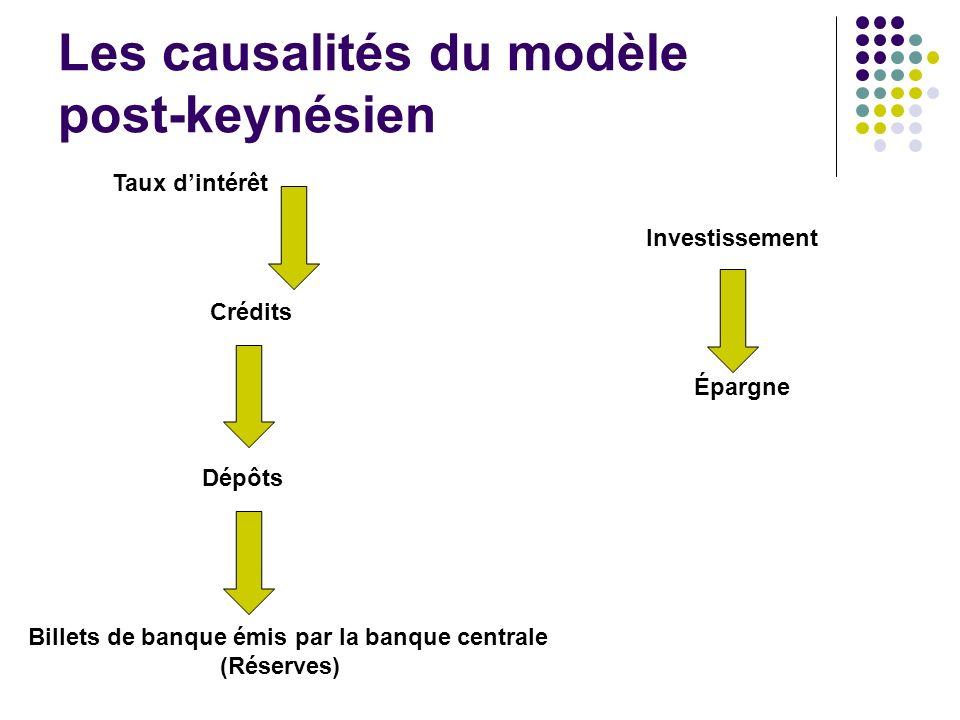 Les causalités du modèle post-keynésien