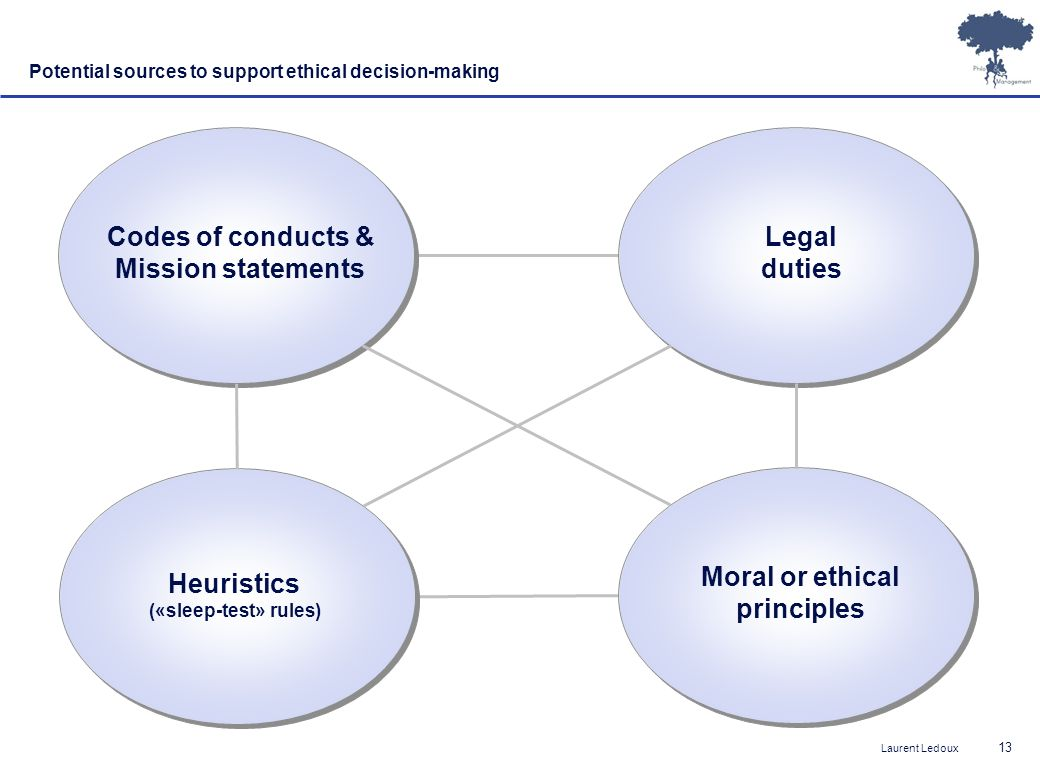 Codes of conducts & Mission statements Legal duties Moral or ethical