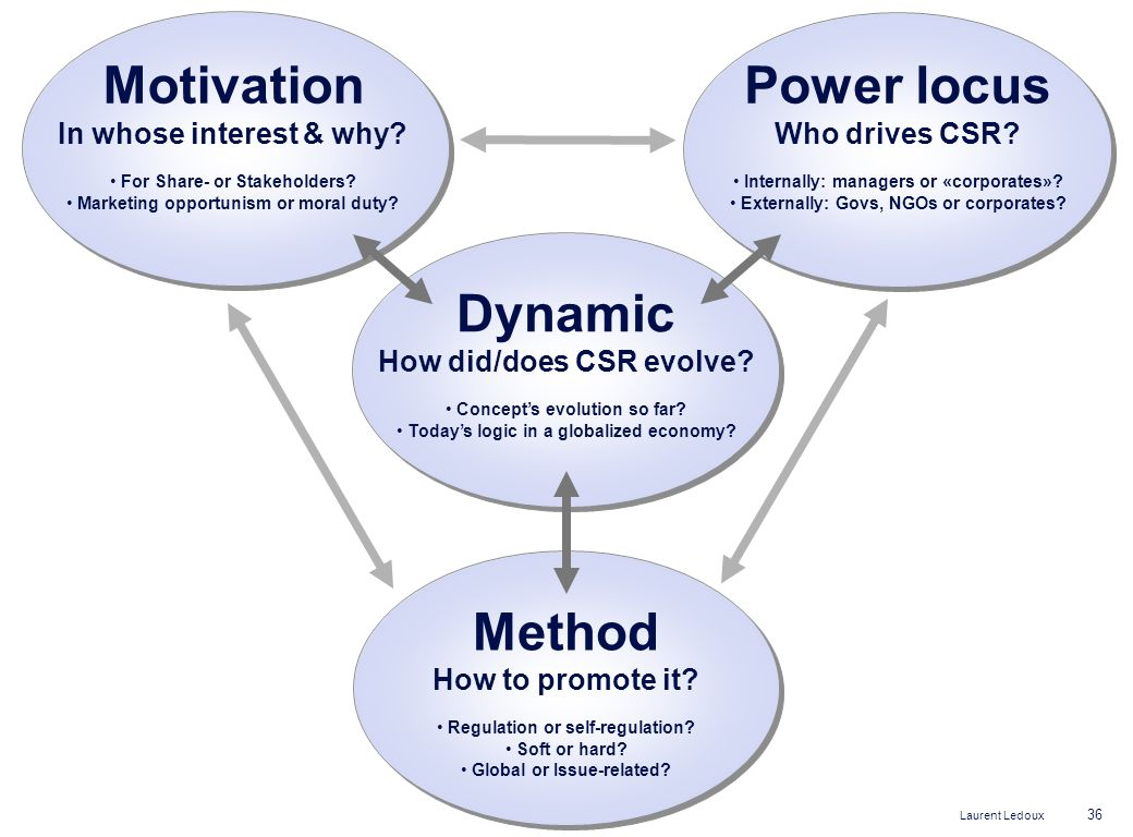 Motivation Power locus Dynamic Method